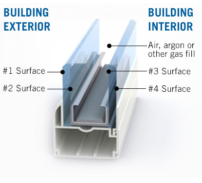 About Insulated Glass Units By Ppg